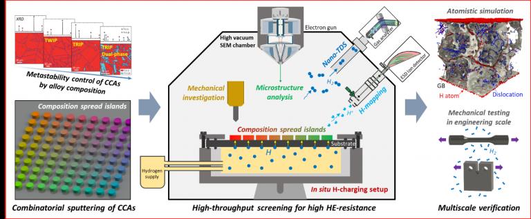 High-throughput alloy design exploration towards metastability-induced HE-resistance